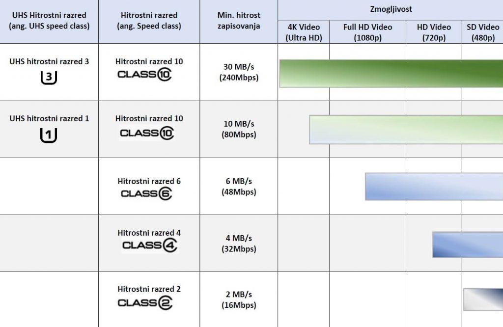 Micro sd kartice - prikaz hitrostnih razredov